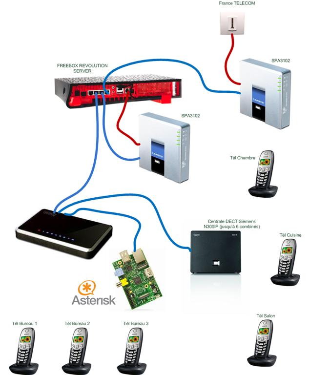 Raspberry, Asterisk, Freepbx, SPA3102, Freebox tout y est !!!