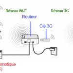 Schema fonctionnement routeur 3G pour box domotique