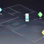 Connectivité Apple HomeKit