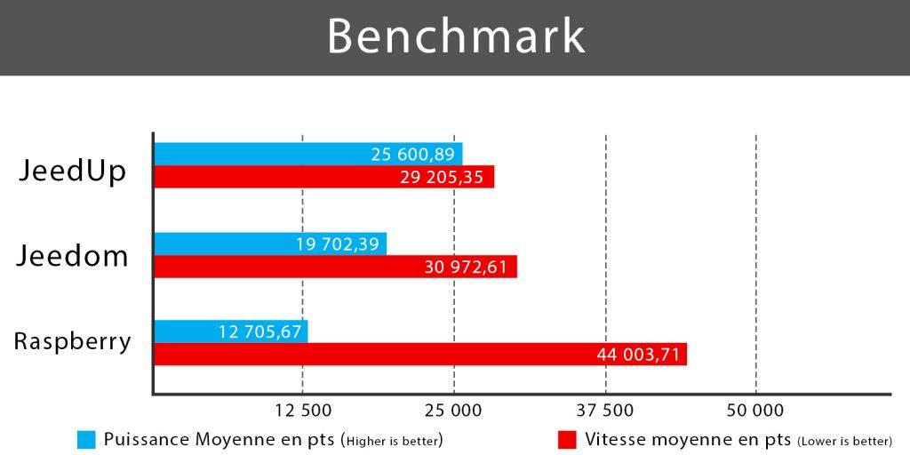 Becnhmark puissance et vitesse de JeedUp