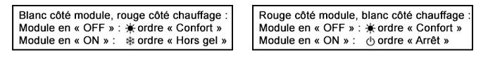 Les différents modes