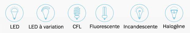 Types d'ampoules compatibles