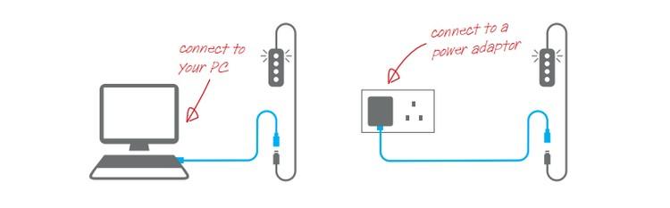 Rallonge intérieure USB 2.5m
