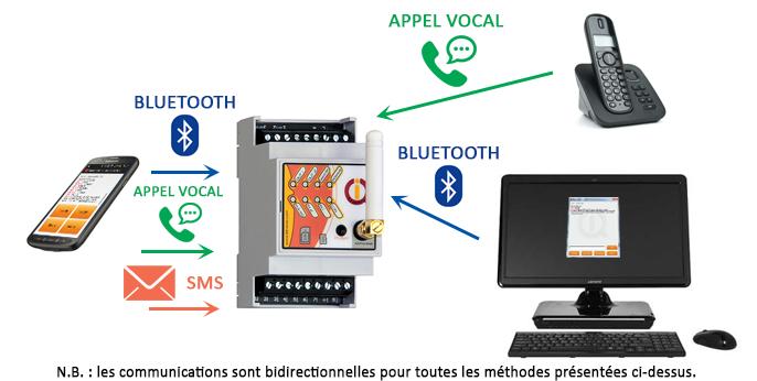 Modes de communication du boitier IQTD GSM