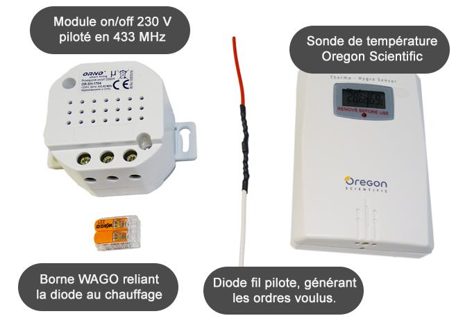 Détail du contenu du kit fil pilote radio 433 MHz