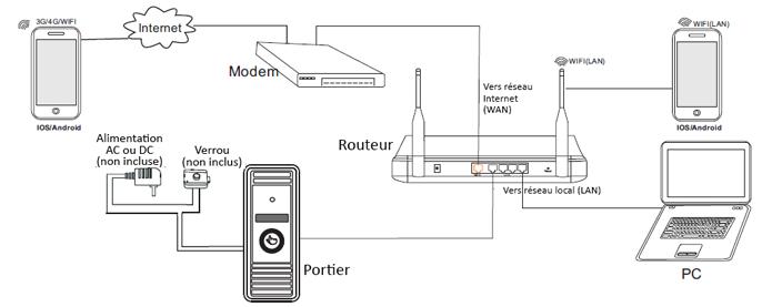 Portier IP Orno sur réseau local
