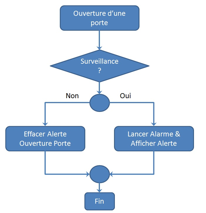 Alarme_Process