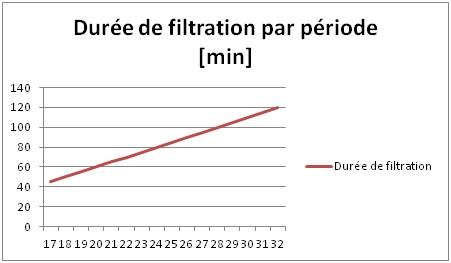 Graphique_Filtration_Période