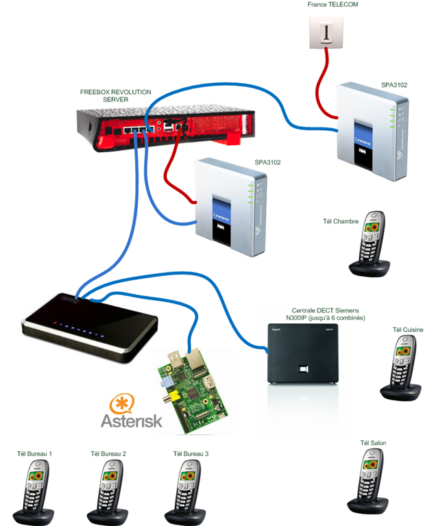 Raspberry, Asterisk, Freepbx, SPA3102, Freebox tout y est