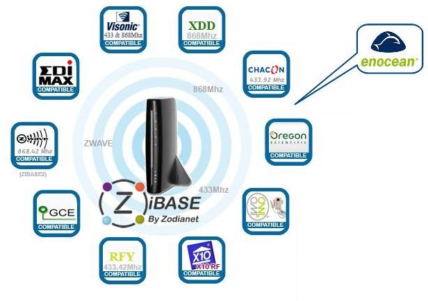 La nouvelle ZiBASE Pro : Zwave optimisé et support de enOcean