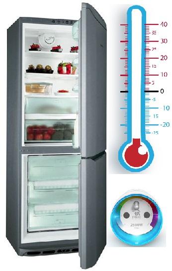 Fibaro Wallplug & frigo et/ou congélateur