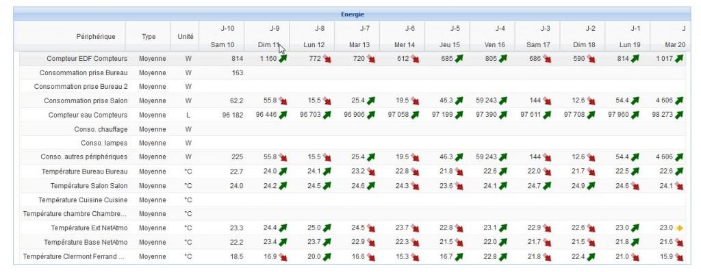 Tableaux de bords de l'eeDomus : tableau de tendances