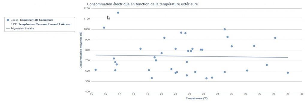 Tableaux de bords de l'eeDomus : graphique