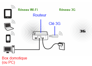 Comment utiliser un relai 3G/4G pour connecter une Zibase en 3G