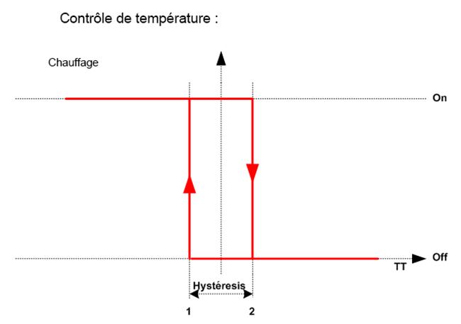 Exemple du fonctionnement de l'Hysteresis