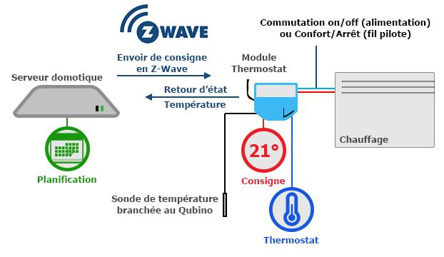 Schéma pour pilotage du chauffage via un module thermostat