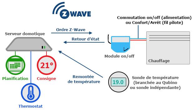 Schéma pour pilotage du chauffage via un module on/off
