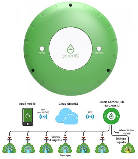ontroleur d'arrosage Wi-Fi 6 zones Smart Garden Hub compatible eedomus