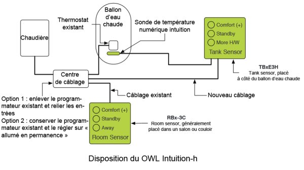 OWL Intuition Tank
