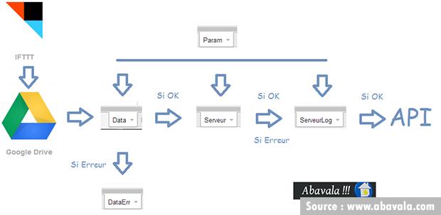 Abavala : systeme IFTTT-2-API