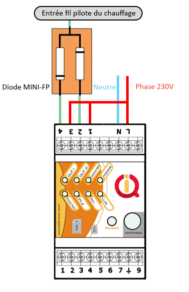 IQconbox : 2 ordres avec mini-fp
