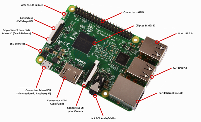 Raspberry Pi version 3B