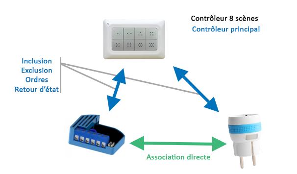 Utilisation du contrôleur 8 scènes Remotec comme contrôleur principal