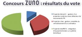 Résultat des votes au concours Z-UNO