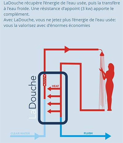 CES 2017 : La Douche