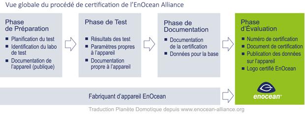 Procédé de la certification par l'Alliance EnOcean