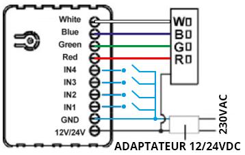 Schéma de branchement du contrôleur RGBW de Qubino