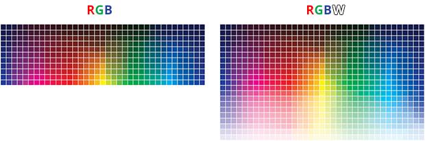 Comparatif de couleurs RGB / RGBW