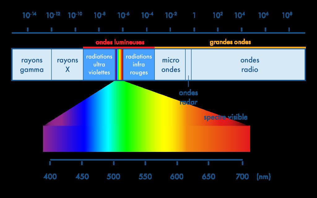 Spectre électro magnétique