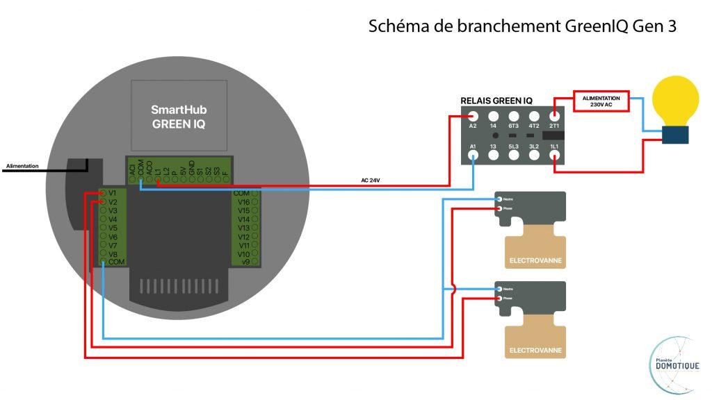 schéma de branchement d'un GreenIQ Gen3
