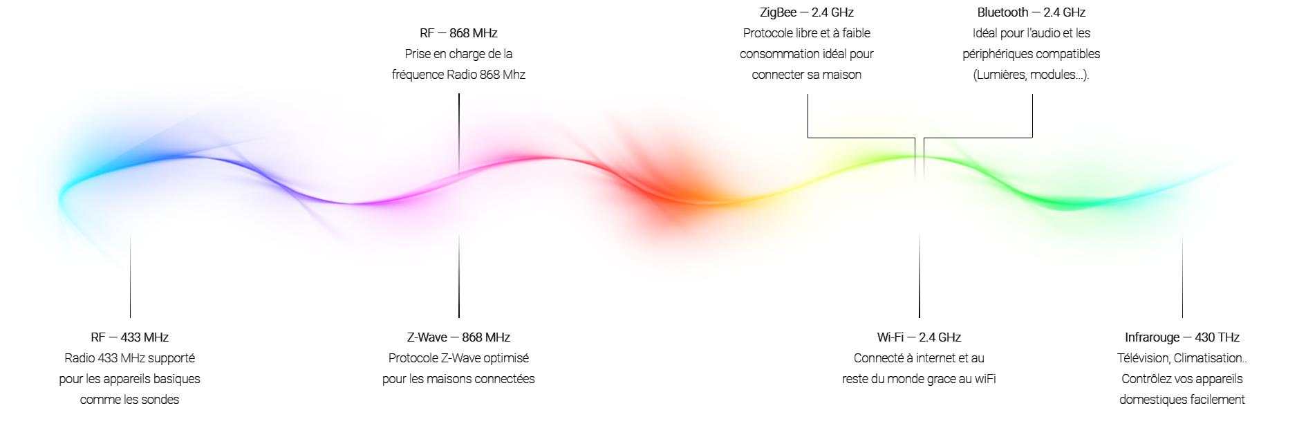 Homey, Box domotique Z-Wave, Zigbee, WiFi, Infrarouge