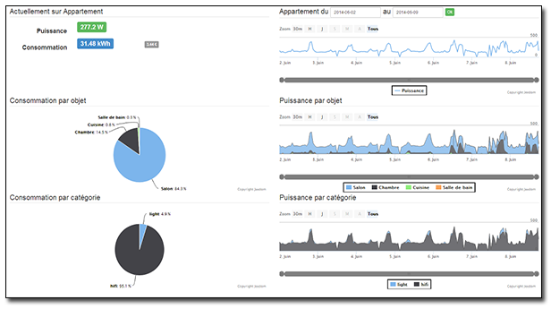 Exemple d'écran de Jeedom - statistiques