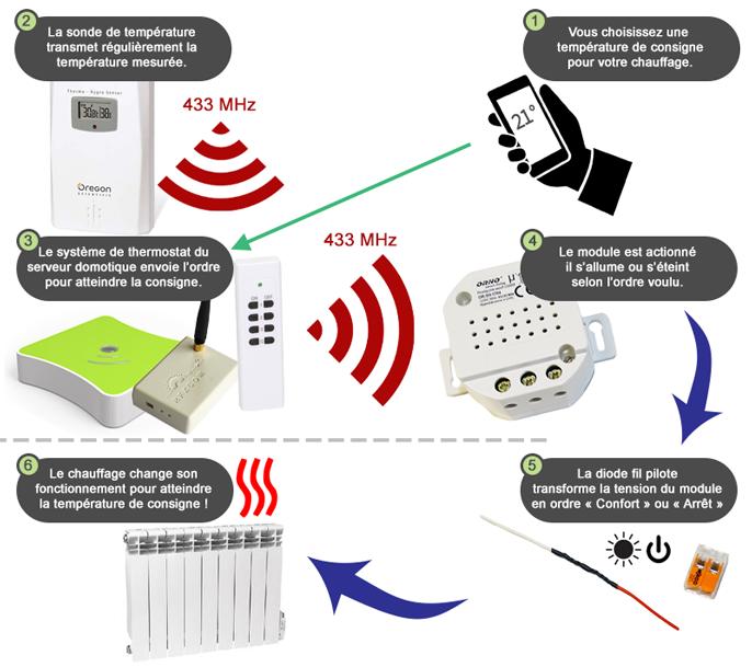 Fonctionnement du kit fil pilote radio 433 MHz et thermomètre