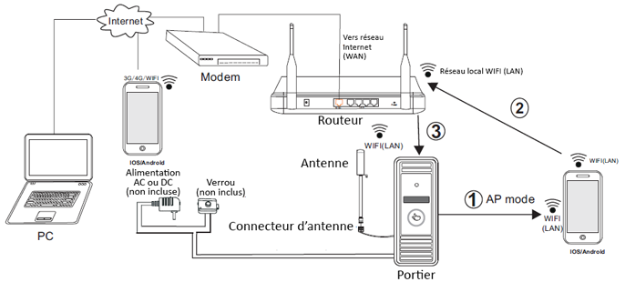 Portier IP Orno sur réseau sans fil