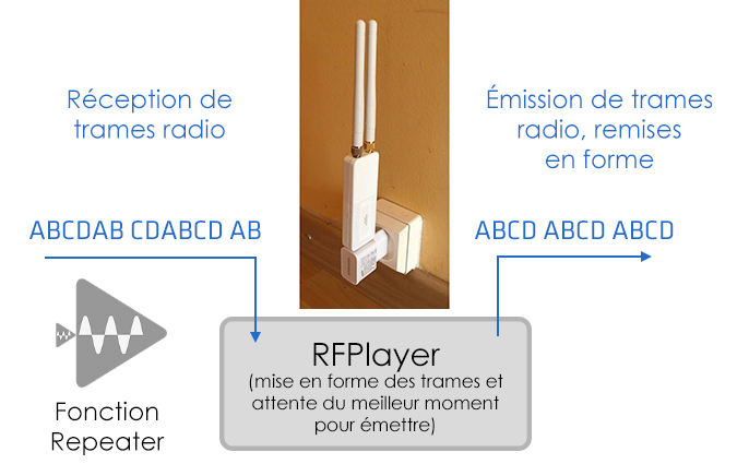 Fonction Repeater du RFPlayer